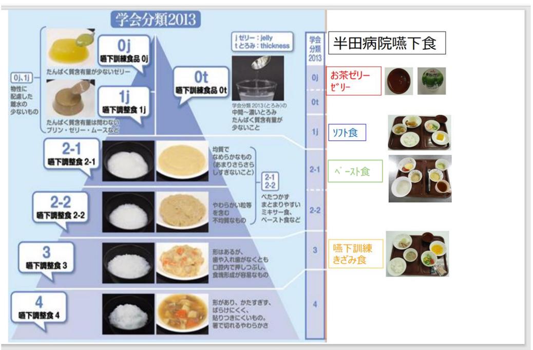 日本摂食・嚥下リハビリテーション学会嚥下調整食分類2013と当院の嚥下食分類