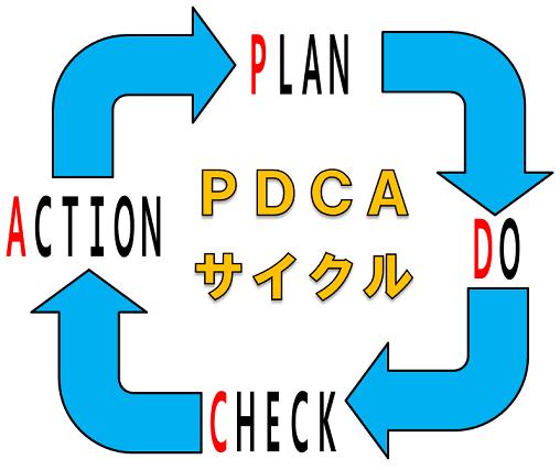 PDCAサイクル概念図